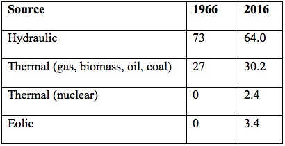 Table 6 – Evolution of electric generation sources in Brazil (%)