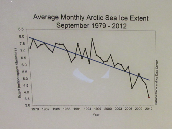 "Figure 3. Graph of ""Average Monthly Arctic Sea Ice Extent, September 1979–2012"" on display at the Fram Museum in Oslo, Norway. Photo by the author."