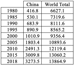 Table 2: China's Primary Energy Consumption