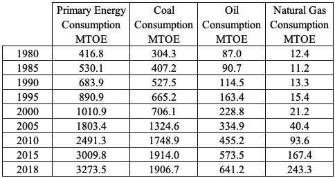 Table 3: China's Energy Consumption by Fuel Type