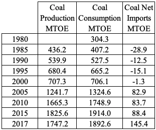 Table 4: China's Coal Production, Consumption and Trade